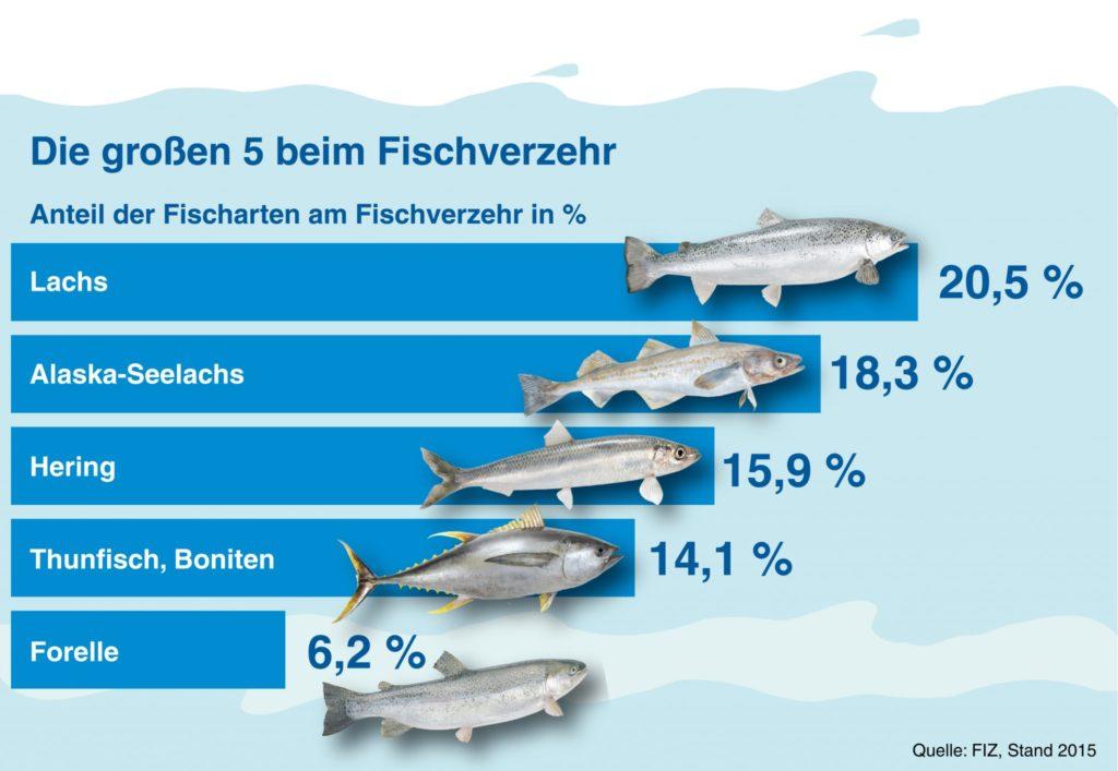 Welche Fische werden am meisten gegessen