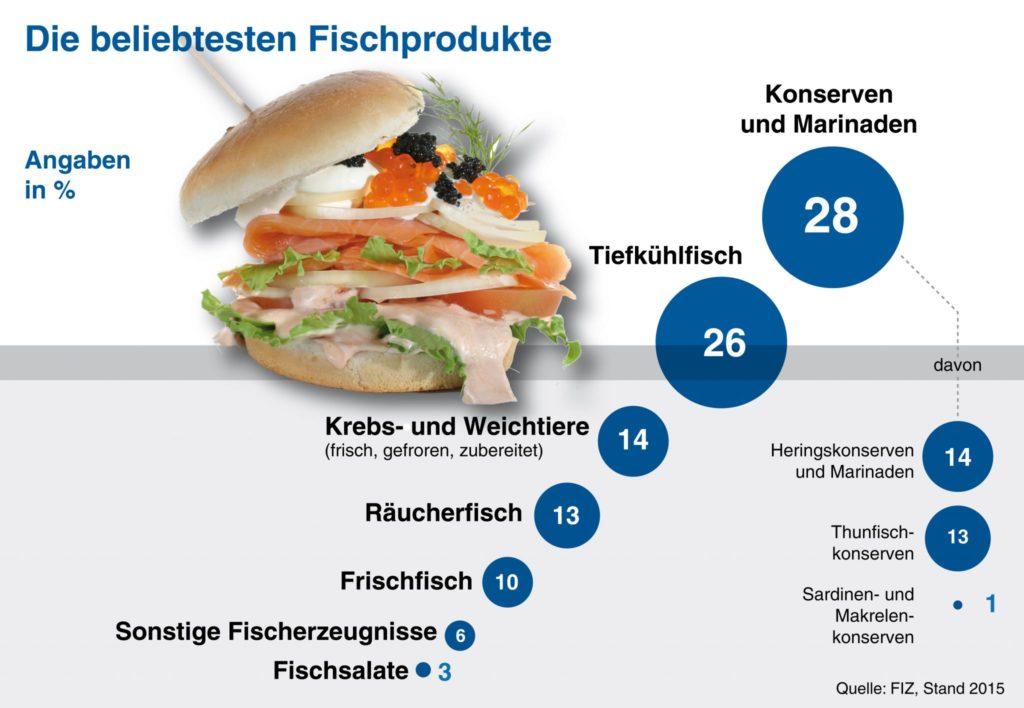 Die beliebtesten Fischprodukte - Darf man noch Fisch essen