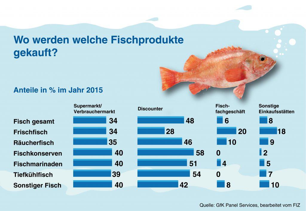 Wo werden welche Fische gekauft - Darf man noch Fisch essen
